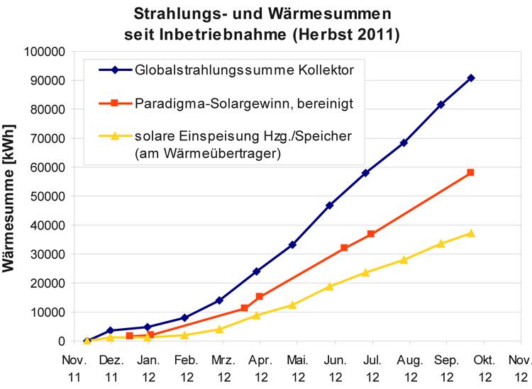 """Die blaue Kurve zeigt die Sonneneinstrahlung, die nicht 100%ig umgesetzt werden kann. Die gelbe Kurve zeigt die in den Heizungskreislauf eingespeiste Wärme. Die effektiv genutzte Wärme liegt dazwischen, da der """"Wärmeverlust"""" der Rohre zwischen Kollektor und Einspeisepunkt für das Gewächshaus kein Verlust ist."""